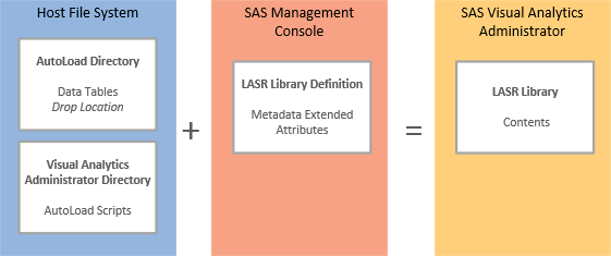 SAS Visual Analytics: Use the Autoload Feature for Batch