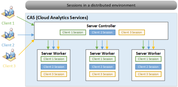 sas viya cas server session architecture