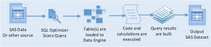 SAS Coders: Which is Faster SAS DATA Step or PROC SQL