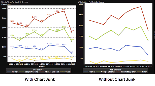 Data Visualization Principles: Three Ways to Improve Your
