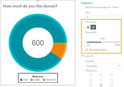 sas va what is sas viya donut chart