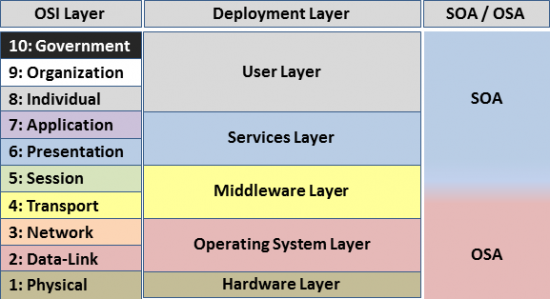 SAS Platform: Solve Server Issues by Thinking Outside of the Box