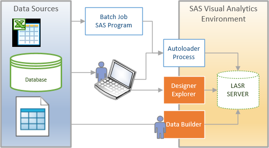 sas visual analytics data load
