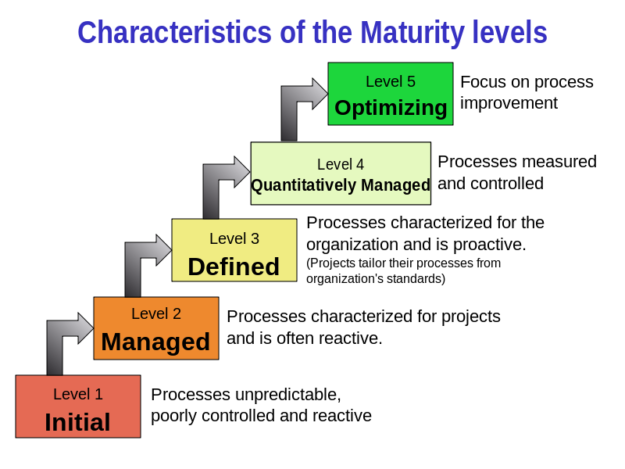 data maturity model strategy