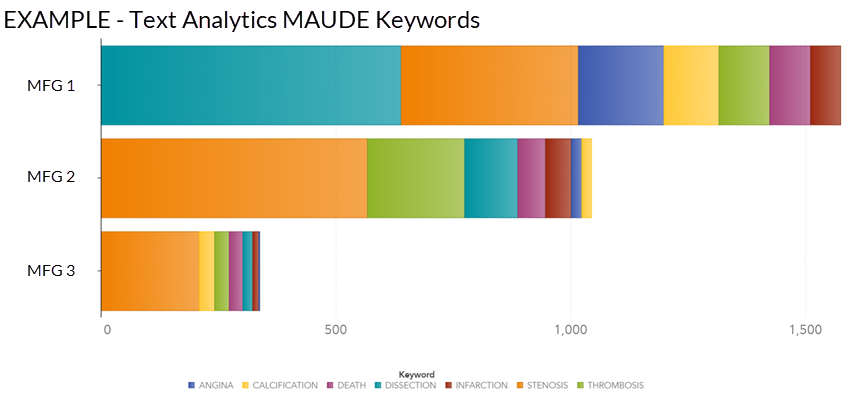 text analytics examples MAUDE